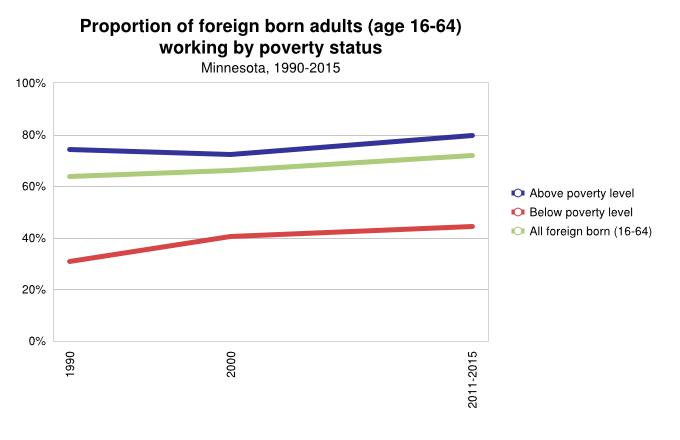 % of immigrants working poor